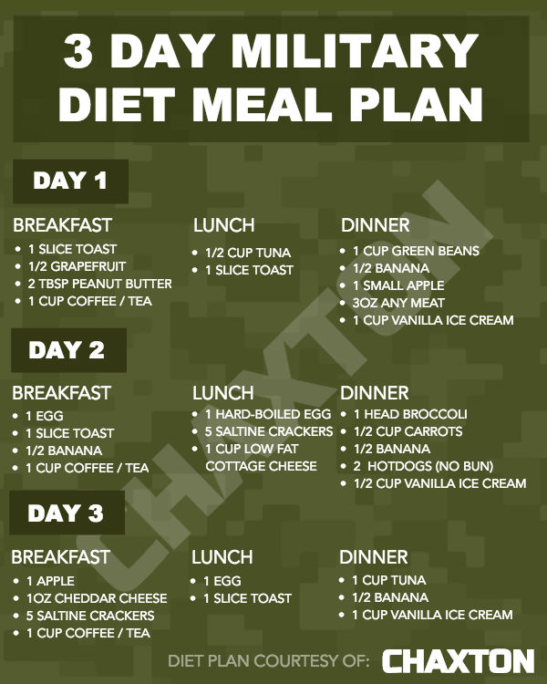 This is an image of Selective Printable Military Diet